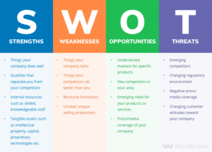 wordstream-SWOT