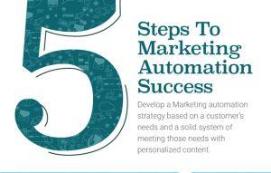 Marketing Automation graphic