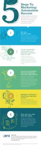Marketing Automation Success Infographic