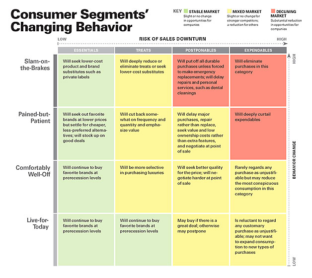 Customer Behaviours Matrix